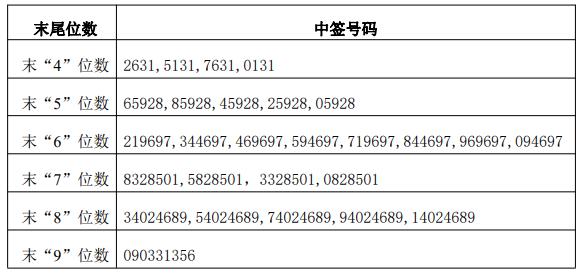 有友食品中签号查询 有友食品中签号共156,065,869个