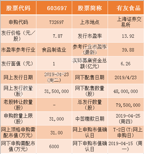 4月23日新股申购交易提醒  有友食品(603697)明日申购