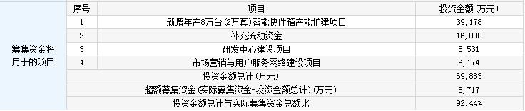 4月23日新股申购交易提示 有友食品今日可申购