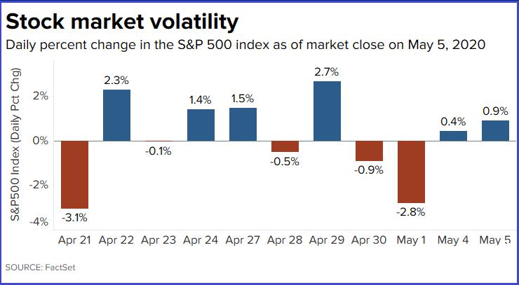 美股本周连续两天小幅上涨 美国股市最新行情走势
